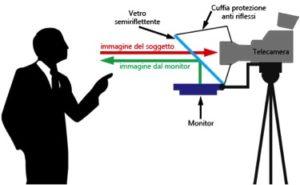 Esempio del funzionamento di un teleprompter