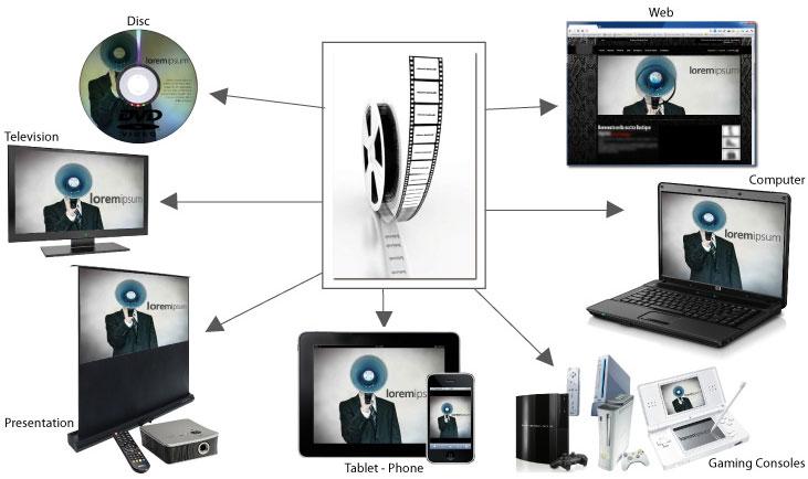 Il processo di condivisione ideale per un video aziendale